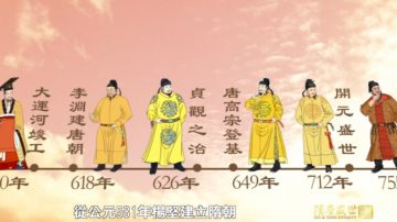 【预告】《笑谈风云》之《隋唐盛世》第四十四集黄金时代